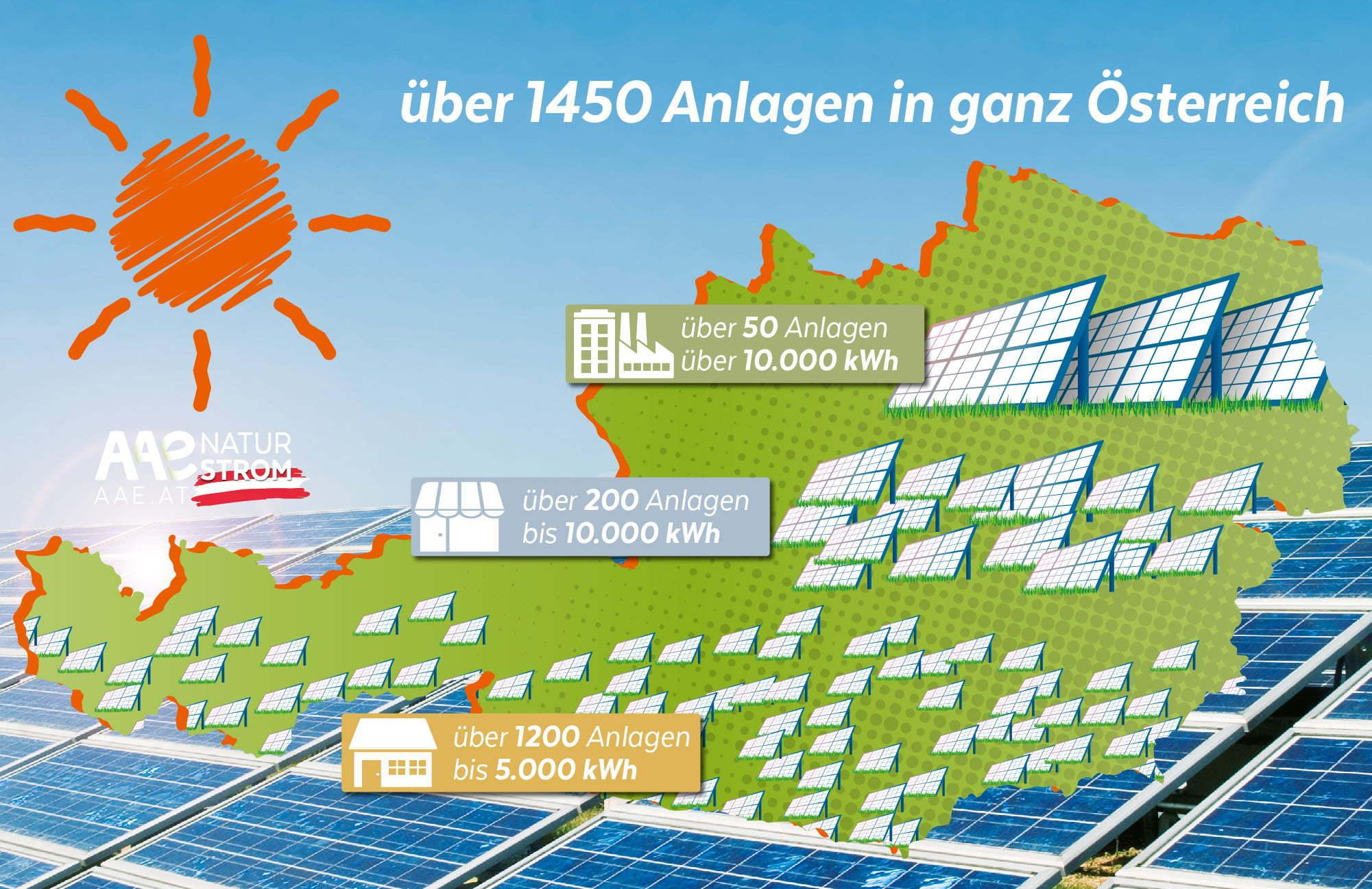 Sonnenstrom-Einspeiser der AAE in Österreich